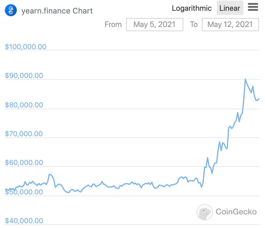 Price of YFI token over the last seven days. Source: Coingecko.