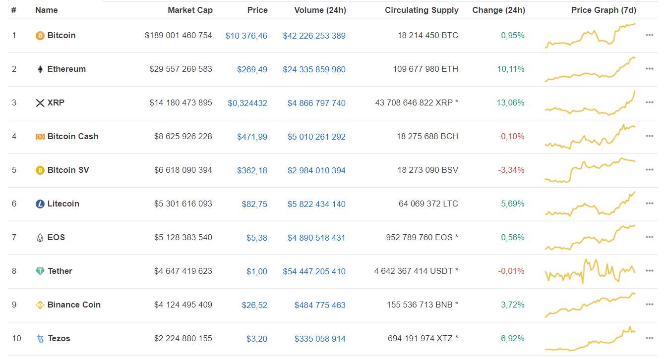 Популярность bitcoin в Twitter упала до минимума. BTC готовится к падению?