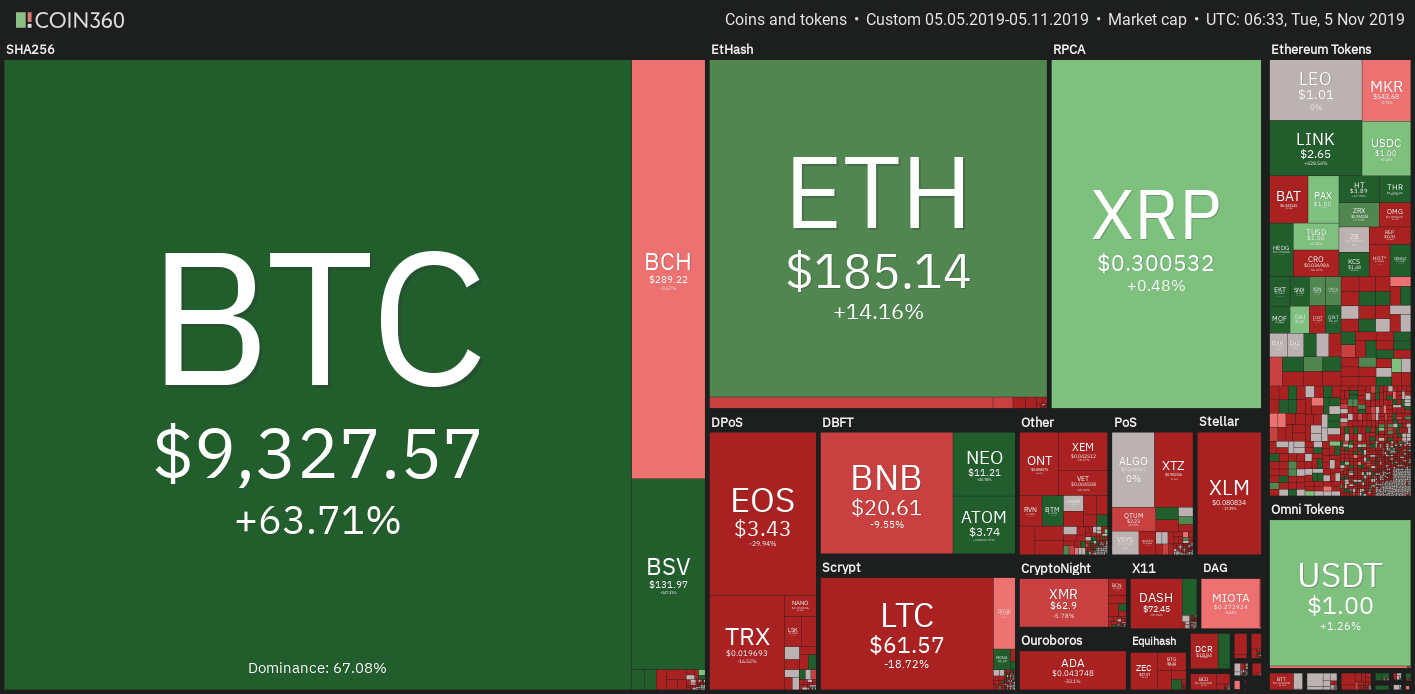 Cryptocurrency markets May 5-Nov. 5 2019