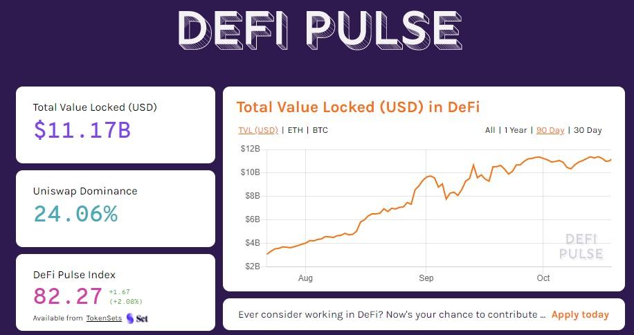 Celkovem je uzamčených v DeFi 11,17 miliardy dolarů