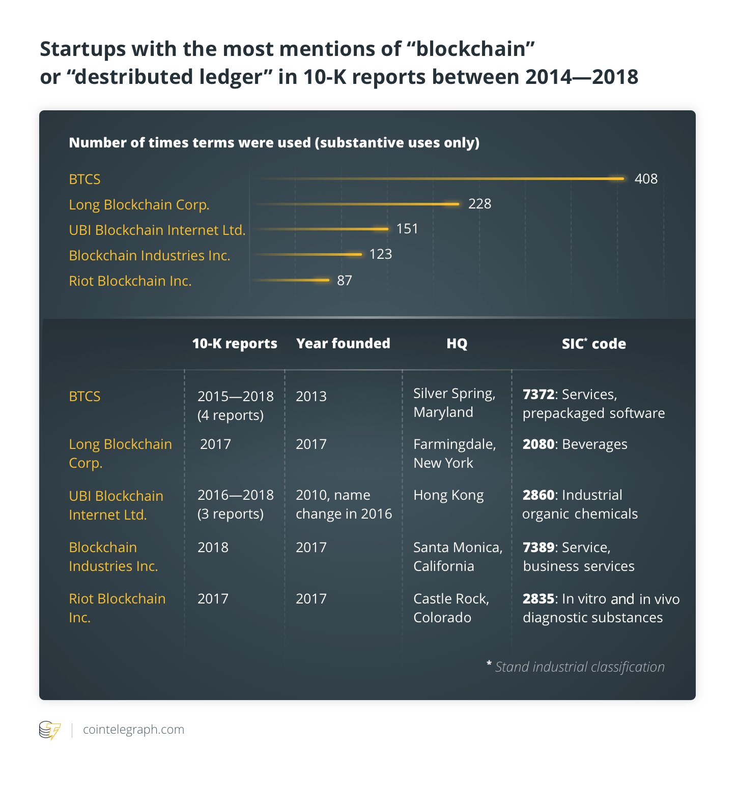 "Startups with the most mentions of ""blockchain"" or ""desrtibuted ledger"" in 10-K reports between 2014—2018"