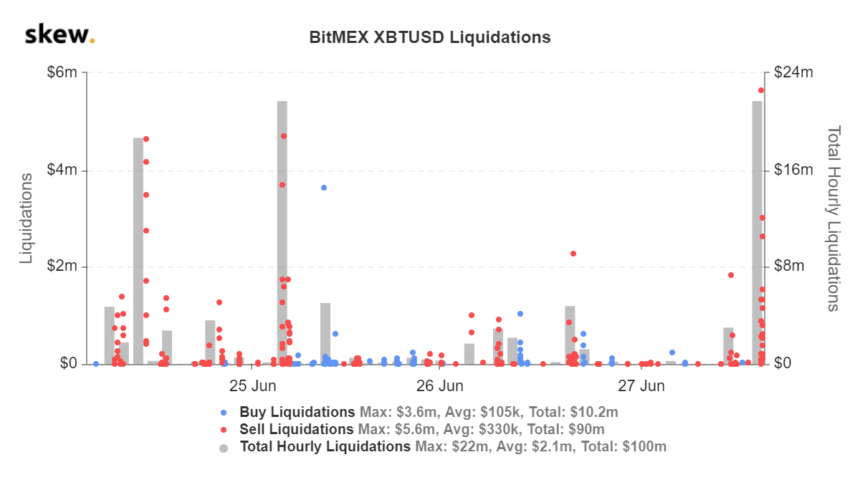 Bitcoin position liquidation chart for BitMEX from crypto derivatives tracker Skew.com