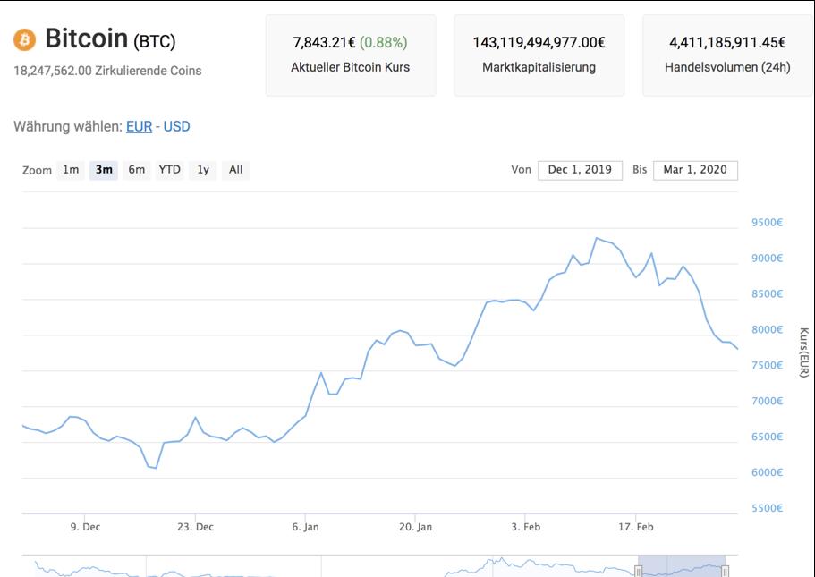 wv ist ein bitcoin wert