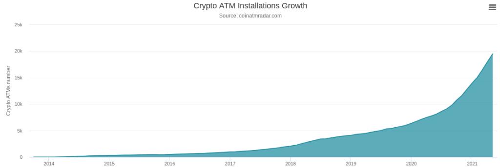 Bitcoin-банкомати