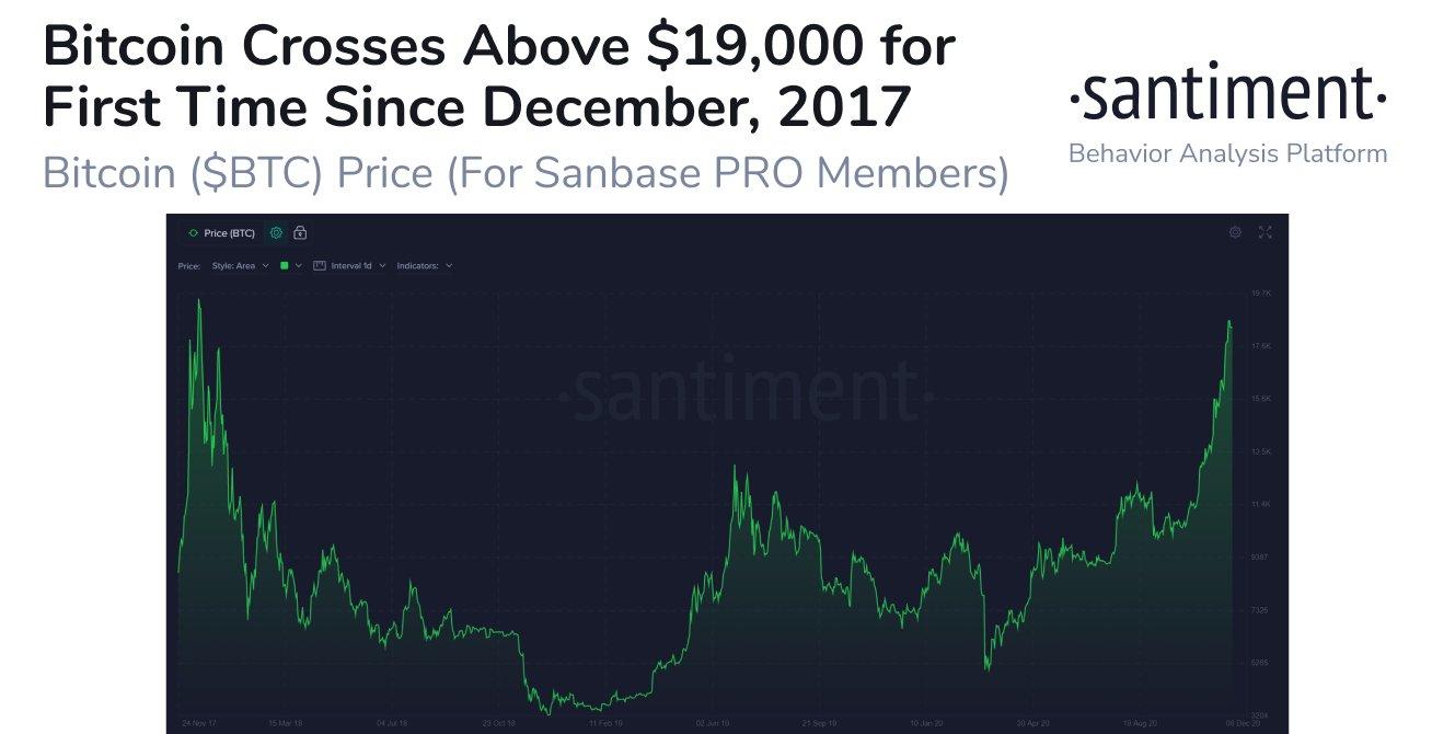 Новый прорыв: Биткоин впервые с декабря 2017 года превысил $19 000