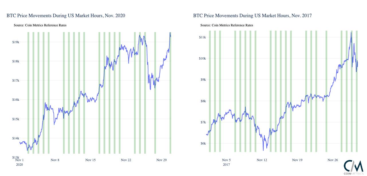 nákup BTC roste během ochodních hodin v USA