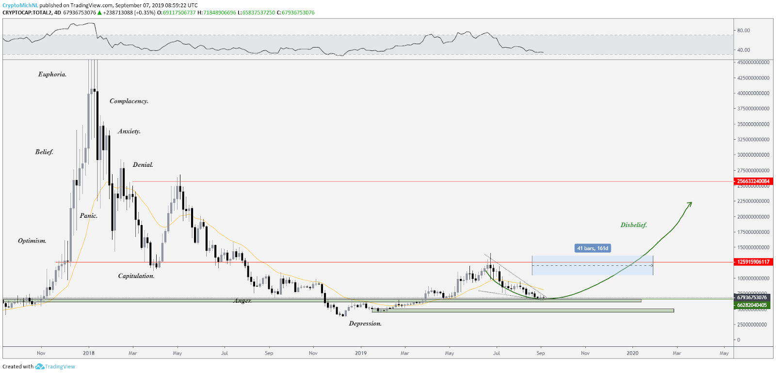 Total crypto market cap excluding Bitcoin