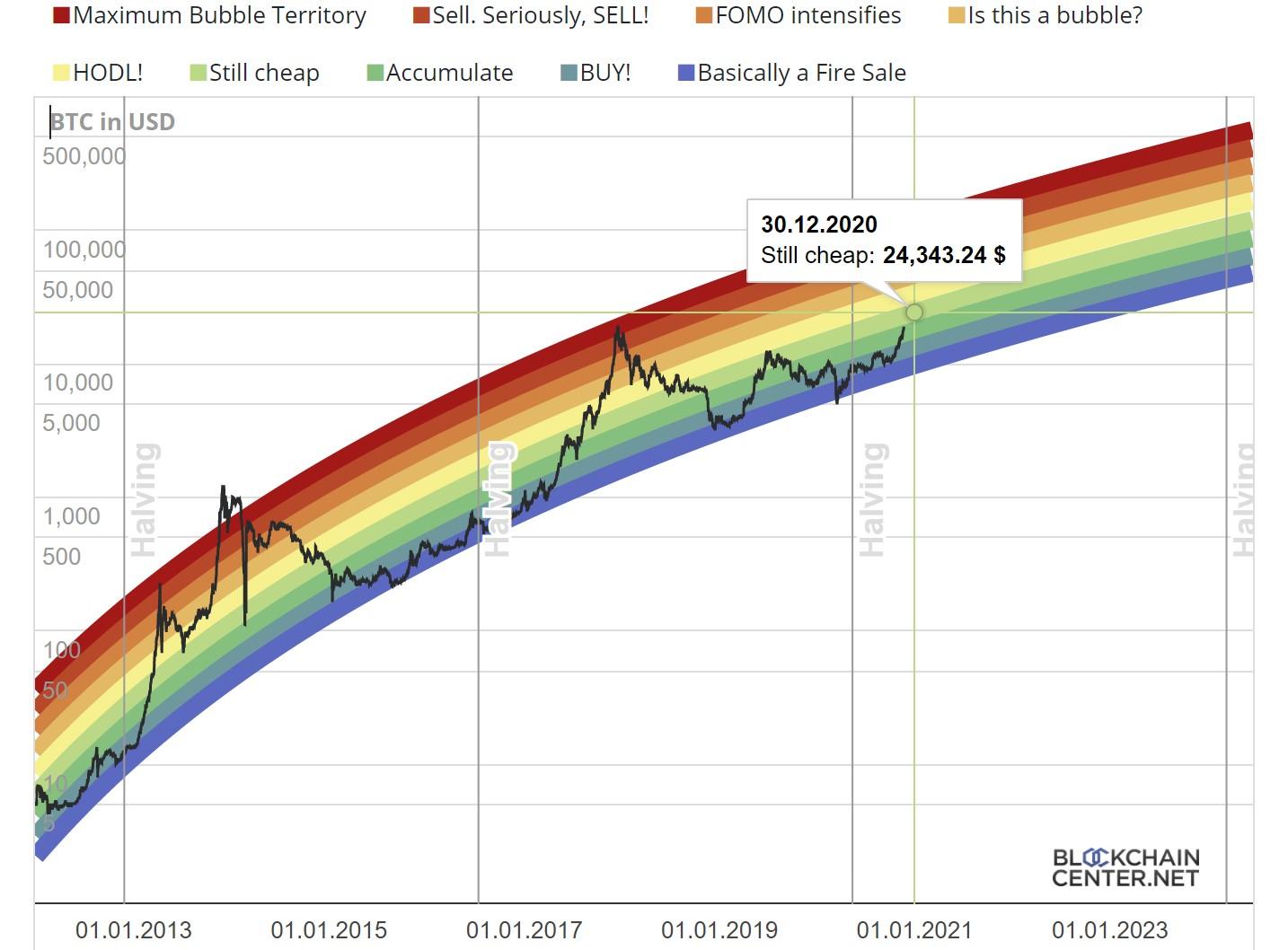 bitcoin price 20000