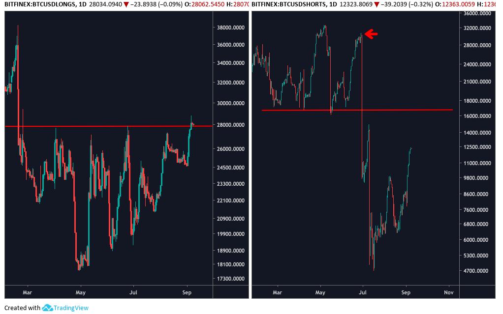 BTC-USD BitMEX Longs vs Shorts Daily Chart