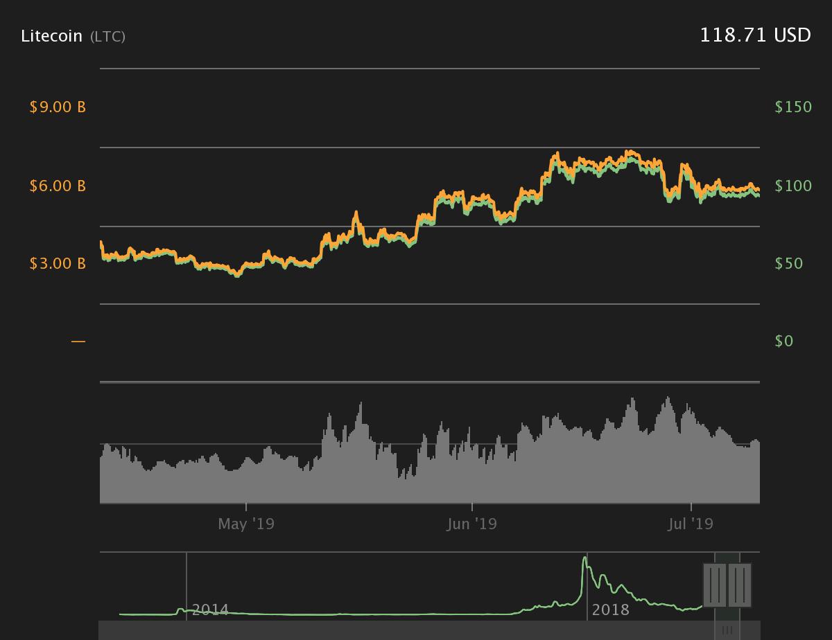 LTC 3-month price chart