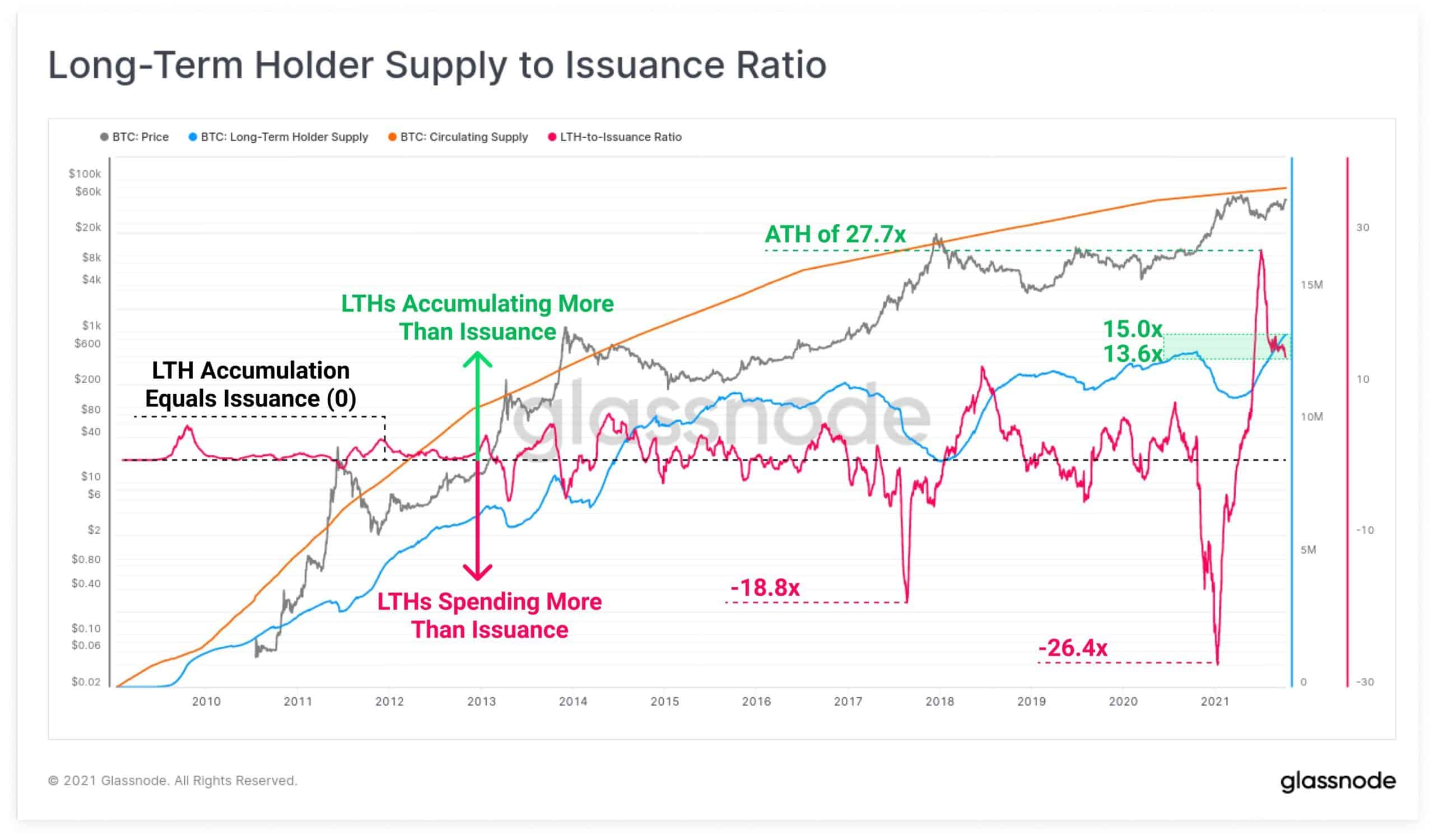 Несмотря на рост курса, держатели BTC не продают свои активы