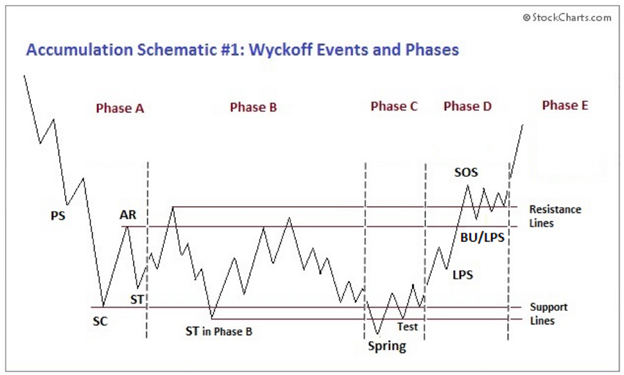 Wyckoff Events and Phases. Source: StockCharts.com