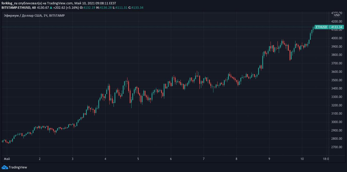 Часовий графік ETH / USD