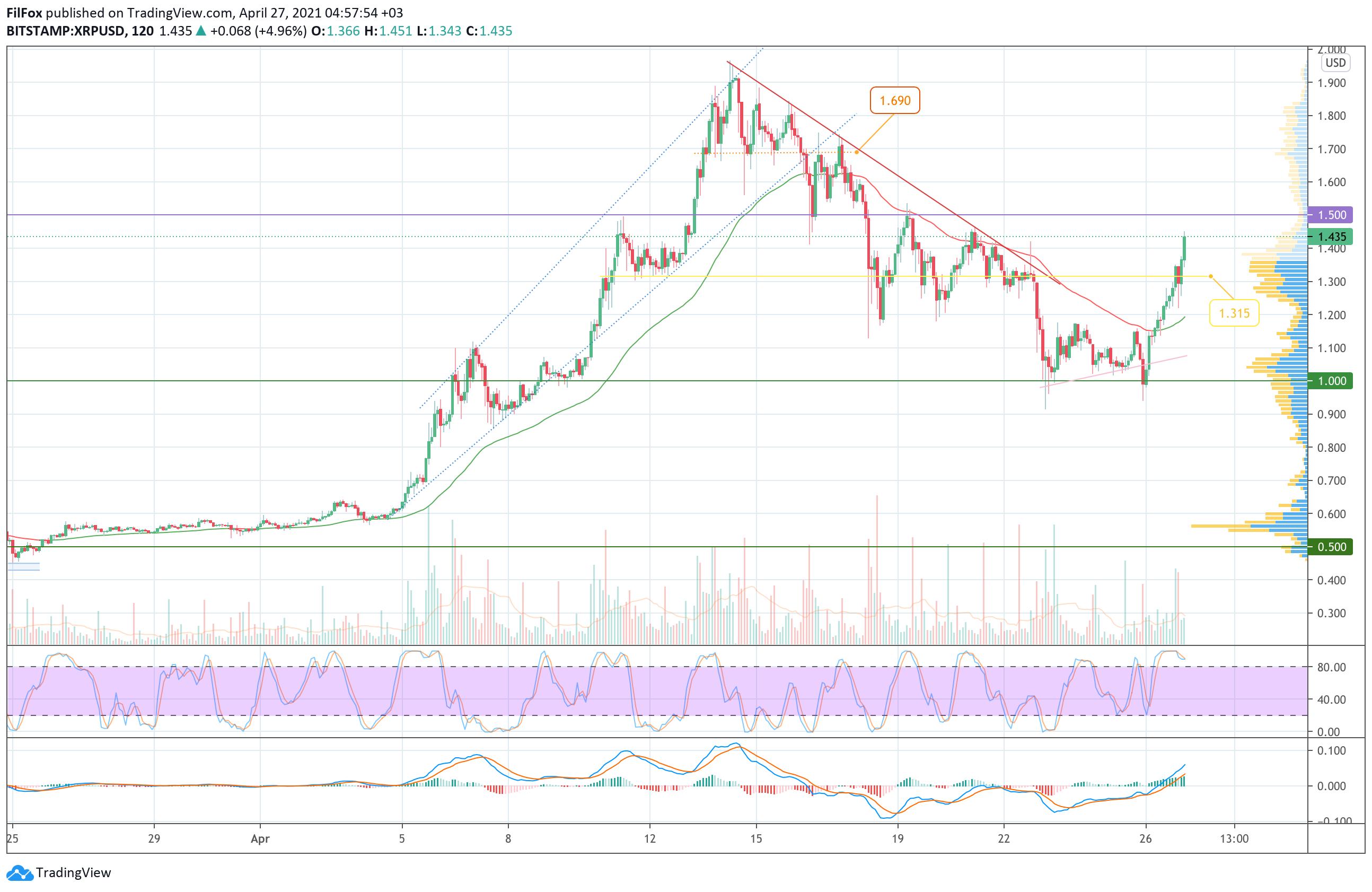 Ціна Bitcoin