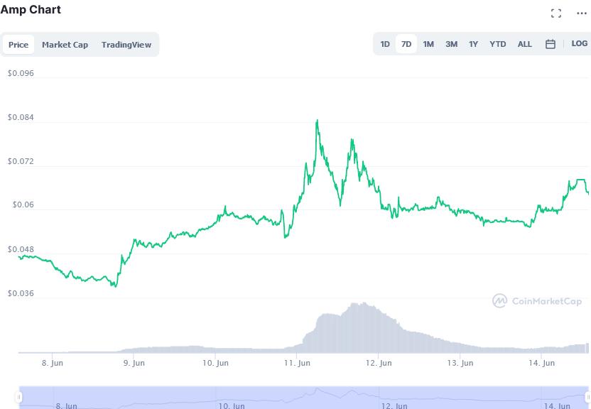 najbolje mjesto za ulaganje kripto kada bitcoin 24-satni volumen trgovine pada
