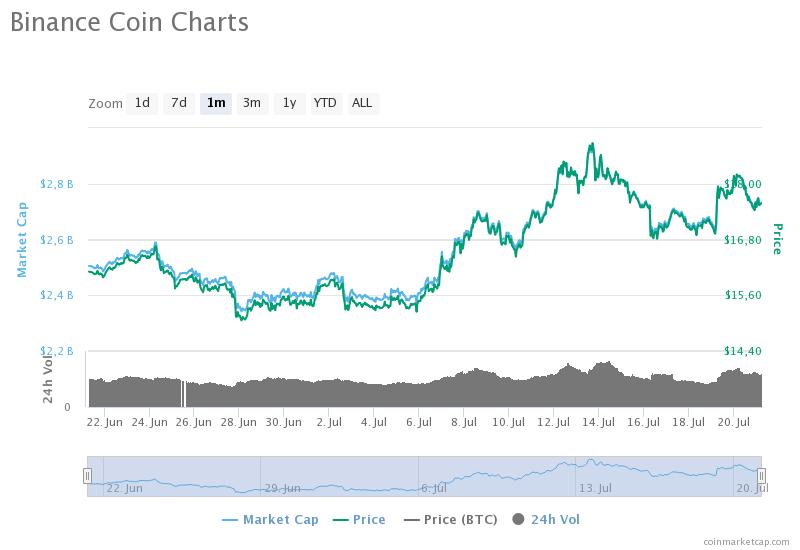 Прогноз: Binance Coin готовится протестировать значения выше $19