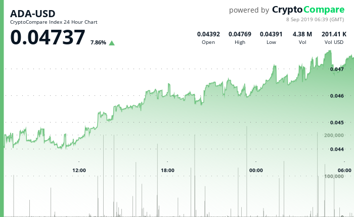 ADA-USD 24 Hour Chart - 8 September 2019.png