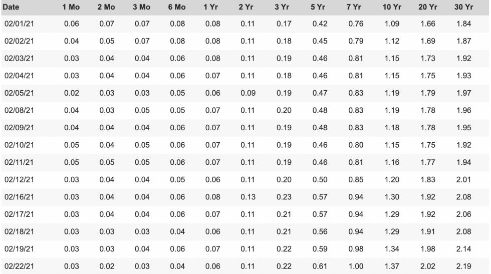 US government bond, US10Y, bond yields