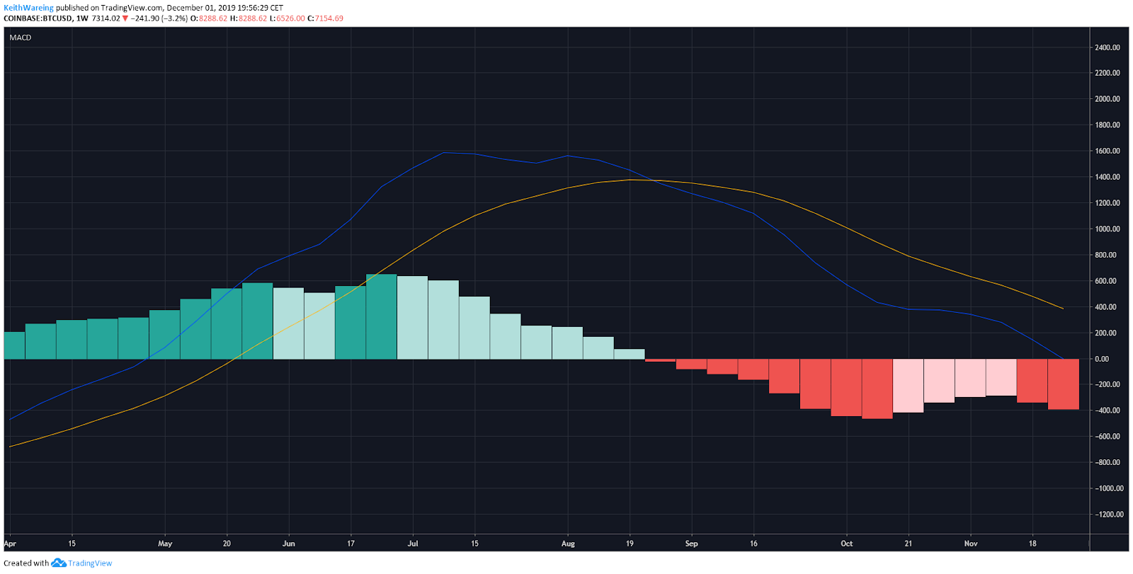 BTC USD MACD weekly chart. Source: TradingView