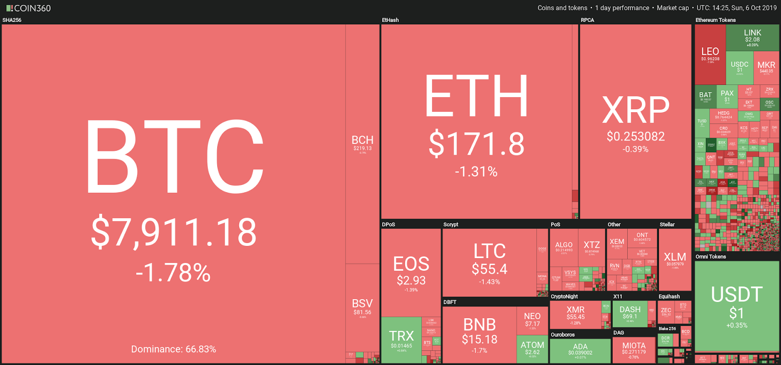 Weekly crypto market performance
