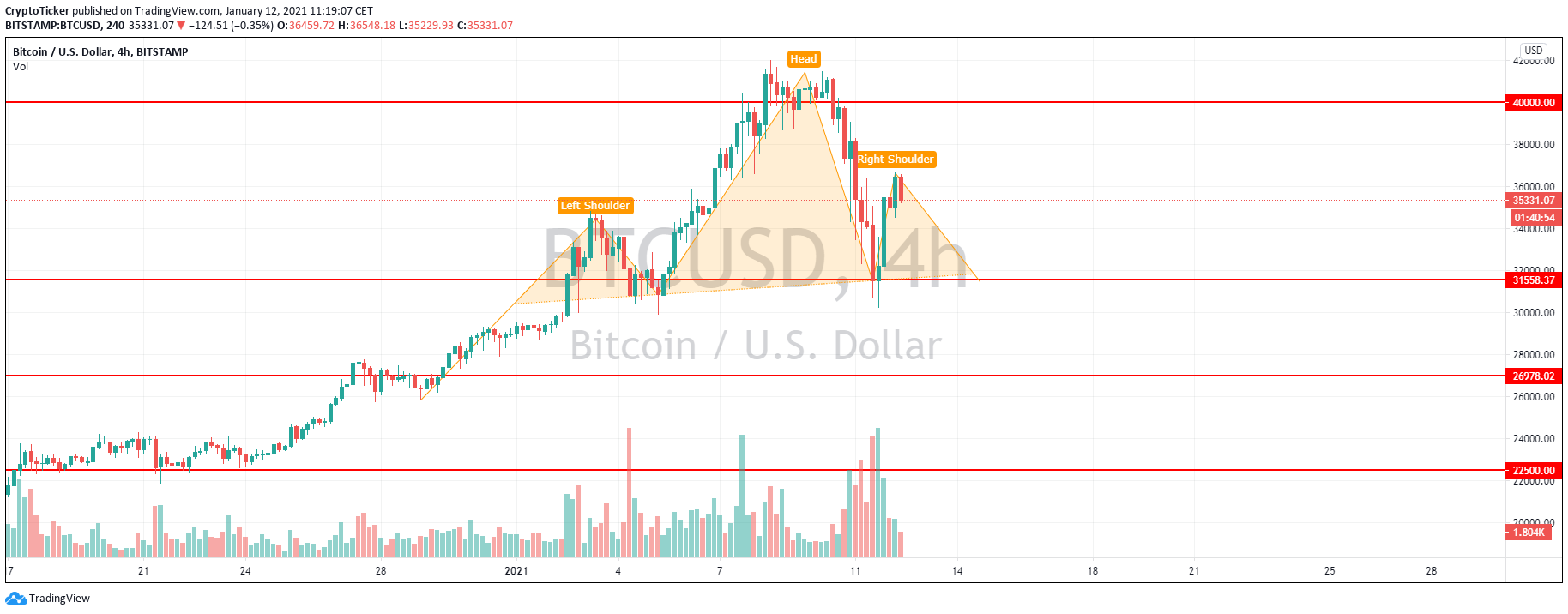 BTC/USD 4-hour chart showing a Head & Shoulder formation