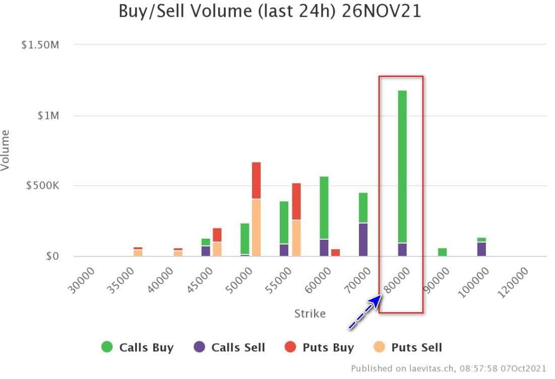 Экстремальная жадность на улице Сатоши: большинство инвесторов ждут $80 тысяч за BTC в ноябре