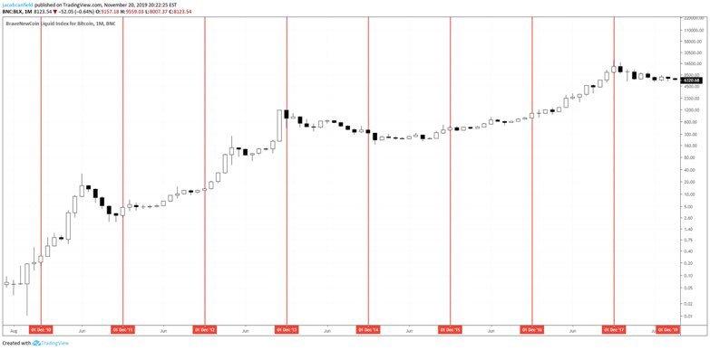 BTC USD monthly chart