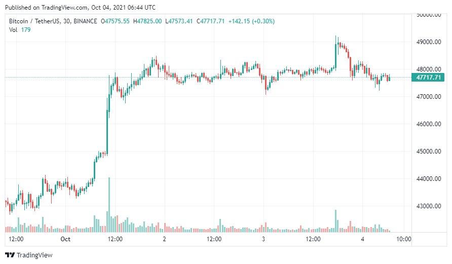 Эдвард Сноуден прокомментировал положение bitcoin