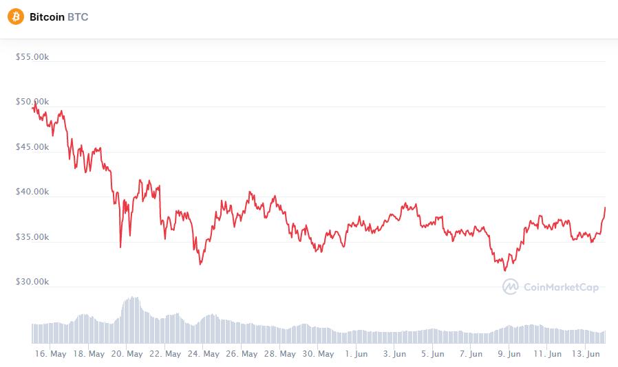 Биткоин прибавляет в цене после очередного твита Илона Маска