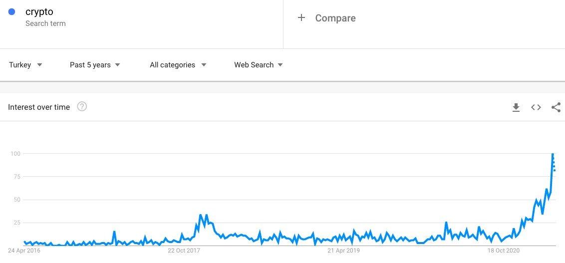 Google Search Volume Crypto Turkey