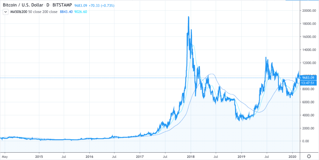 Bitcoin 5-year price chart with 50 and 200-day moving average
