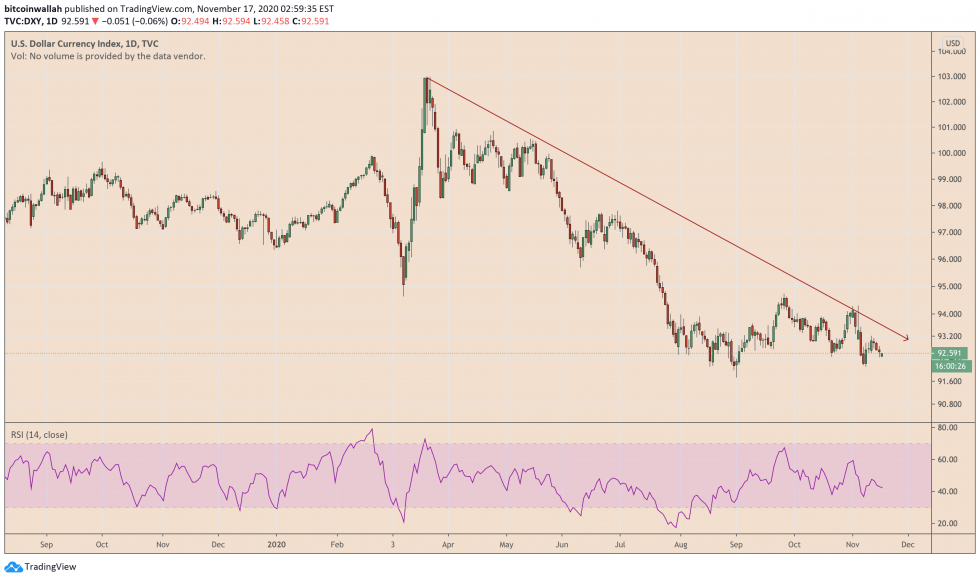 us dollar index, dxy