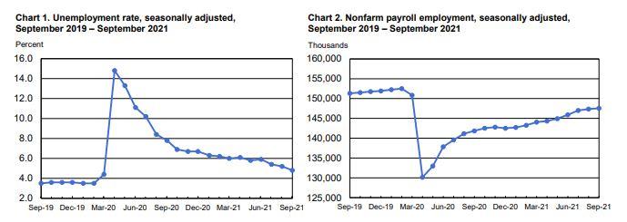 Jobs report statistics
