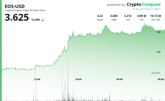 EOS-USD 24 Hour Chart - 8 September 2019.png