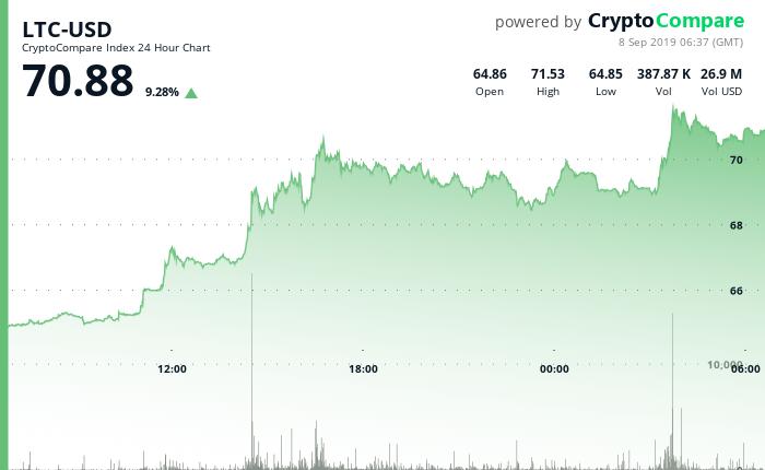 LTC-USD 24 Hour Chart - 8 September 2019.png