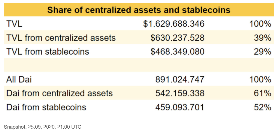 Centralized DAI Backing