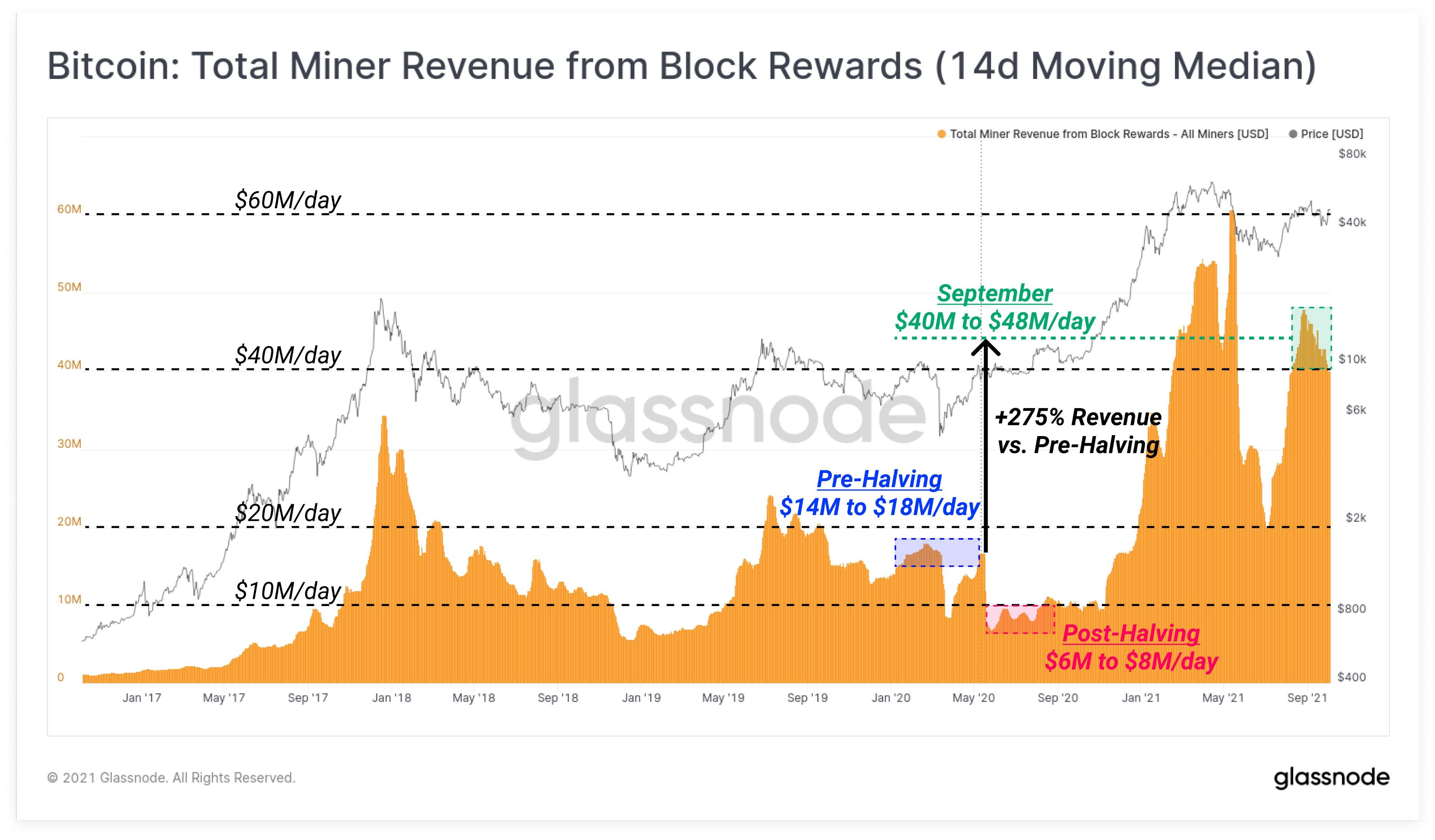 Glassnode: Доходы биткоин-майнеров в сентябре резко возросли