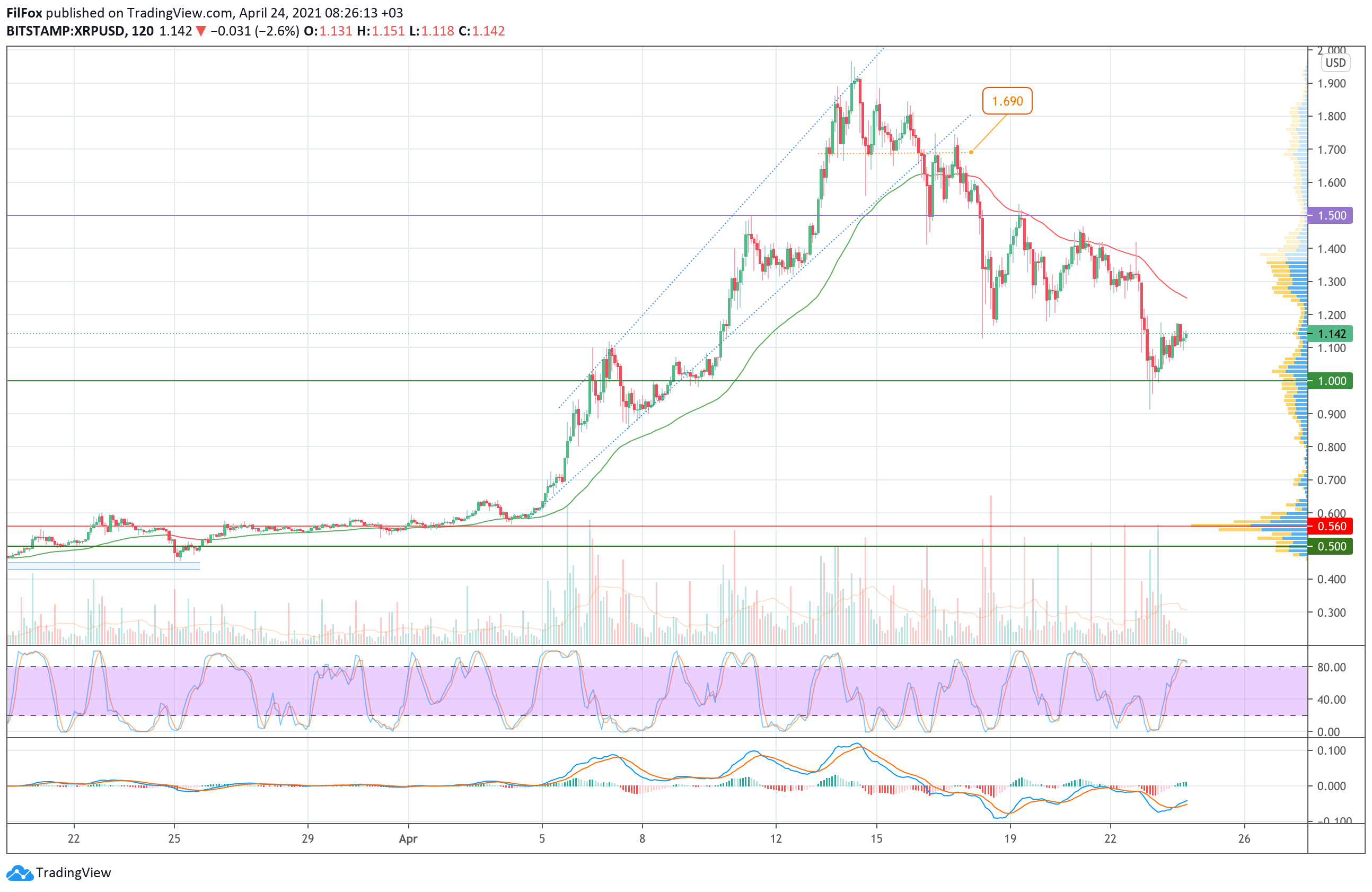 Аналіз Bitcoin