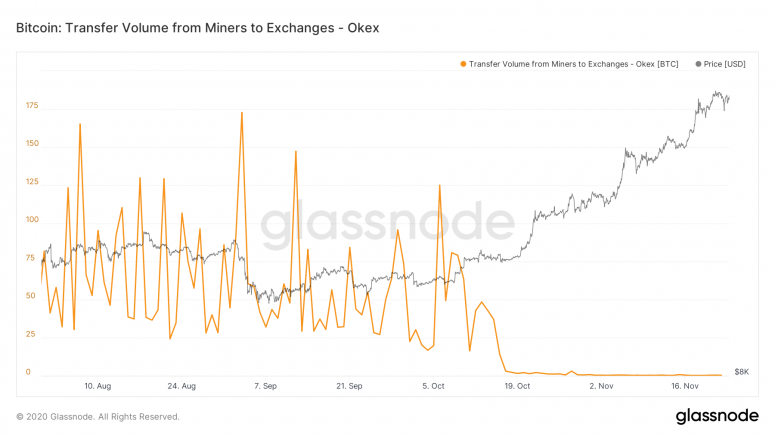 glassnode-studio_bitcoin-transfer-volume-from-miners-to-exchanges-okex-1
