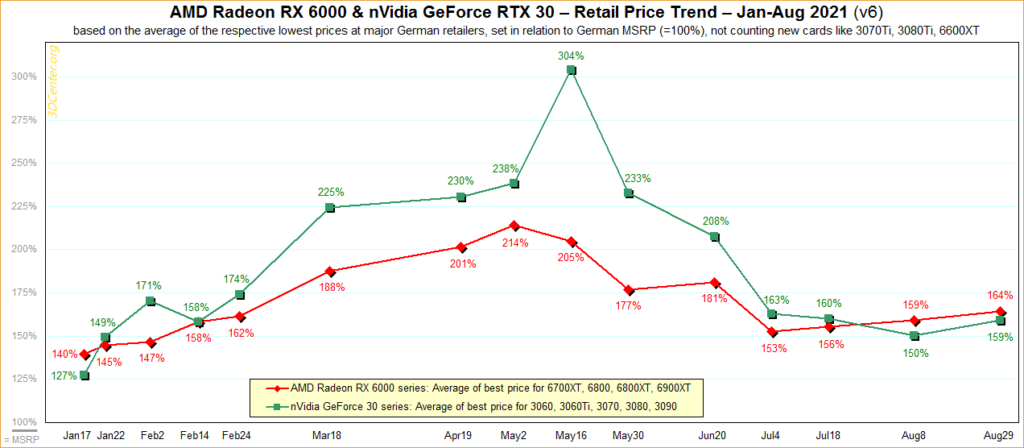 Prices for video cards will rise until the end of 2021