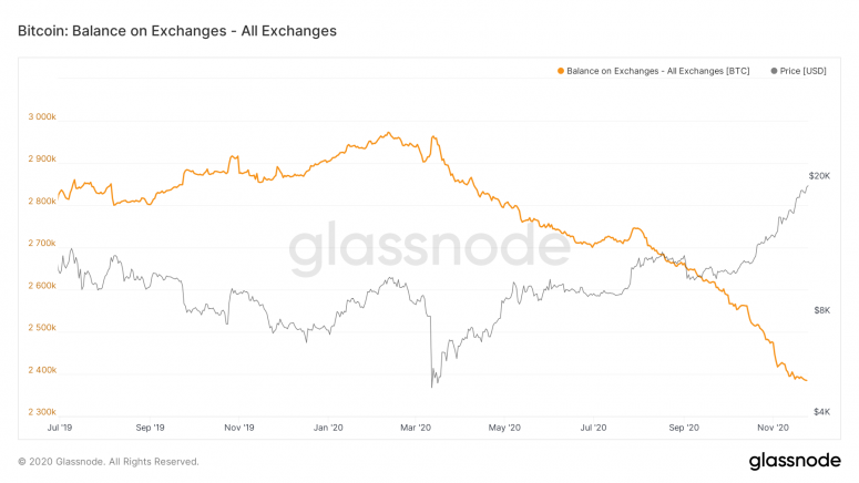 glassnode-studio_bitcoin-balance-on-exchanges-all-exchanges-1-2