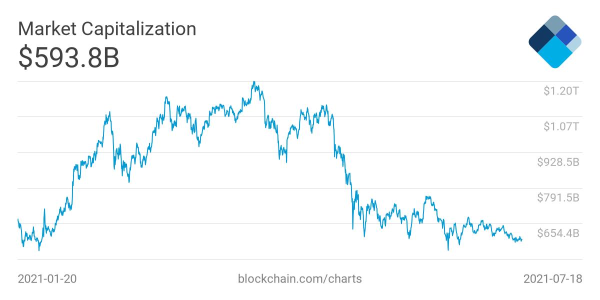 Market Capitalization (USD)