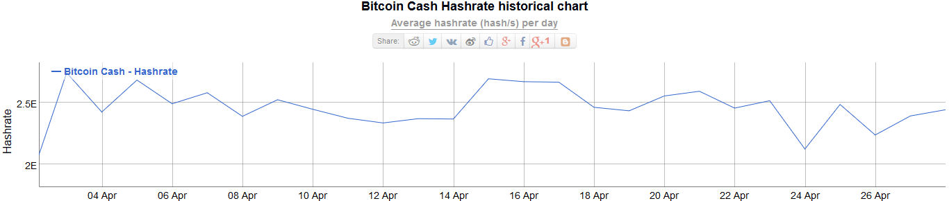 Active Addresses On Bitcoin Coin Cash Network Is Less Than 33 Of -