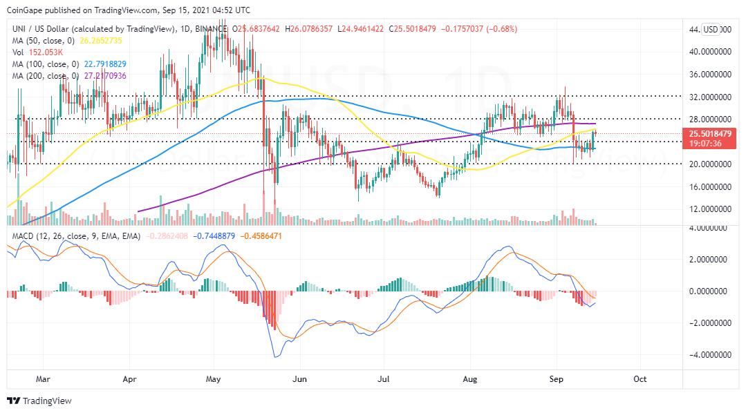 UNI/USD price chart