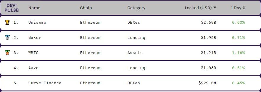 Množství Wrapped Bitcoinů (WBTC) se nadále zvyšuje