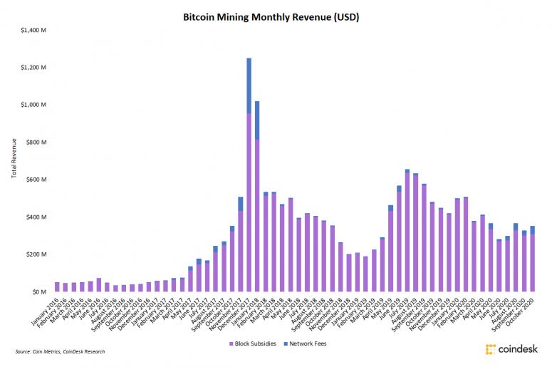 Bitcoinoví těžaři v říjnu zaznamenali 8% nárůst příjmů
