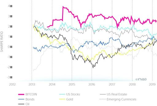 Ctyři grafy ukazující, proč by se finanční poradci měli začít starat o Bitcoin