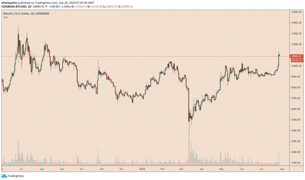 bitcoin, cryptocurrency, btcusd, btcusdt, xbtusd, xbtusdt