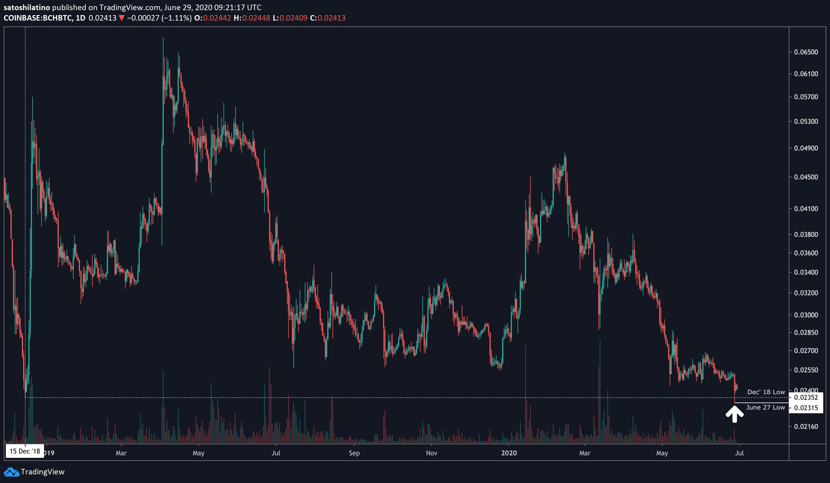 Bitcoin Cash US dollar price chart