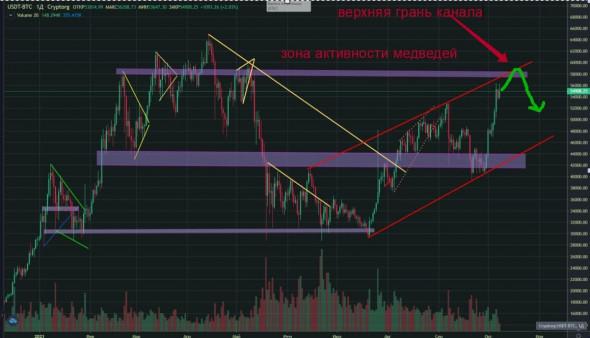 Инвестидея: как правильно продать биткоин